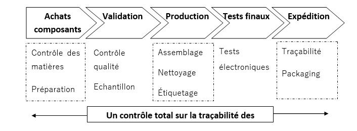 Eccelectro - Atelier de production